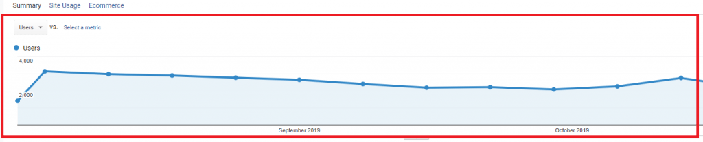 Google Analytics provides a line graph that shows traffic volume over time.